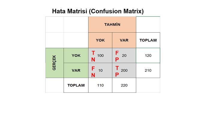 Hata Matrisini (Confusion Matrix) Yorumlama