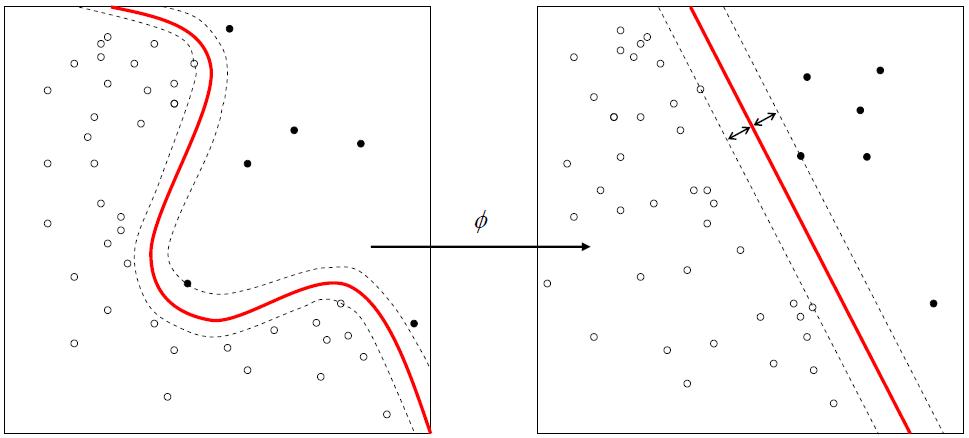 Kernel Support Vector Machine (SVM) ile Sınıflandırma: Python ile Örnek Uygulama