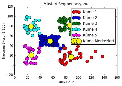 K-Ortalamalar Tekniği (K-Means Clustering) İle Kümeleme: Python Uygulaması