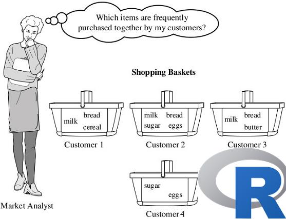 R ile Birliktelik Kuralları Analizi (Association Rules Analysis with R Project)