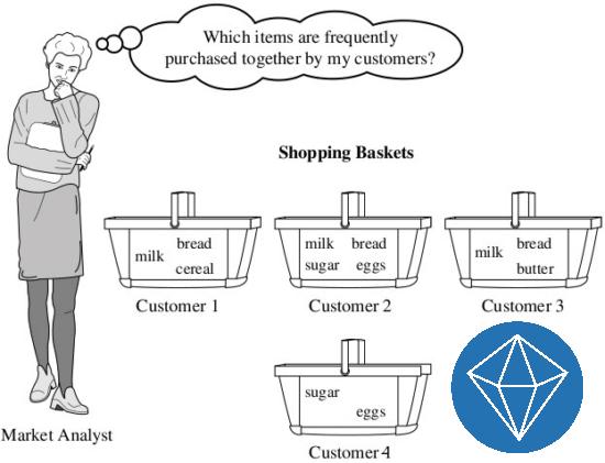 IBM SPSS Modeler ile Birliktelik Kuralları Analizi (Association Rules Analysis with IBM SPSS Modeler)