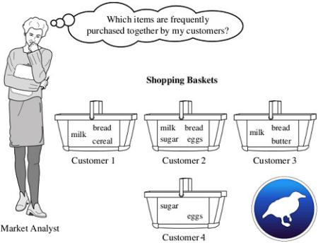 Weka ile Birliktelik Kuralları Analizi (Association Rules Analysis With Weka)