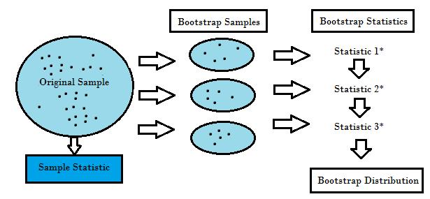 Bootstrap (Yeniden Örnekleme) Nedir ?