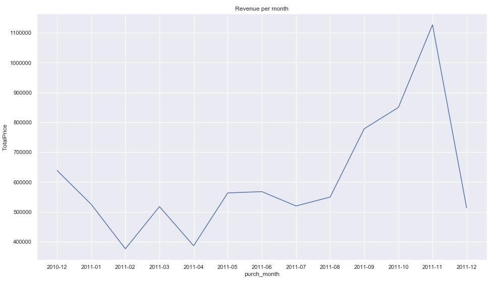 Veri analizi sonrası ay bazında toplam satışı gösteren grafik