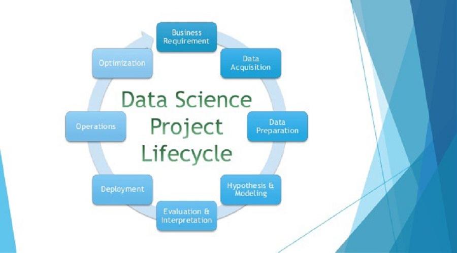 Kurumsal Şirket İçinde Veri Bilimi Projesi Döngüsü