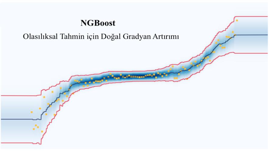 NGBoost Algoritması